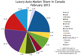 Canada luxury auto brand market share chart February 2013