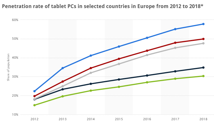 Tablet penetration rate across Europe