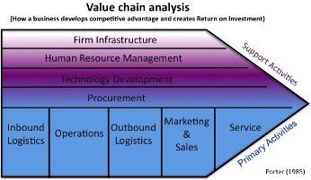 kellogg s value chain