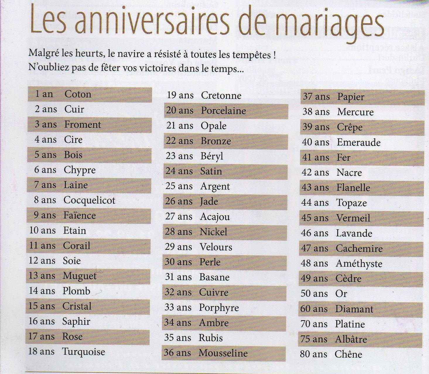 Tindomerel mai 2012 - 4 ans de mariage noce de quoi ...
