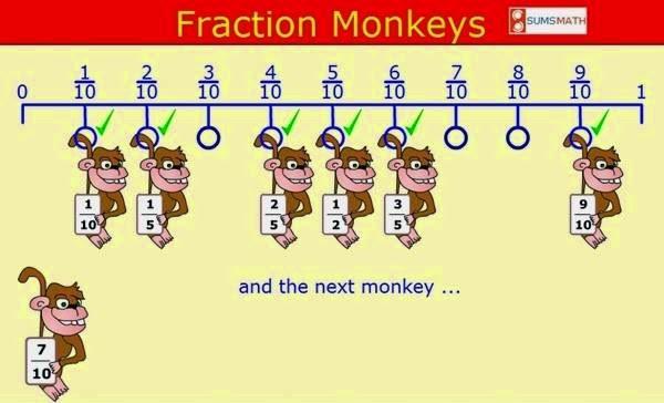 Ubicación de fracciones equivalentes en la recta
