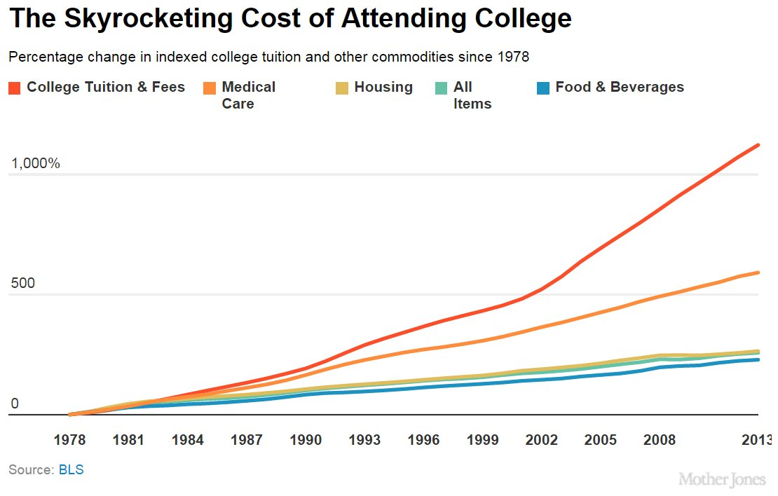 Two-Sided Coin: Is College Worth the Cost?