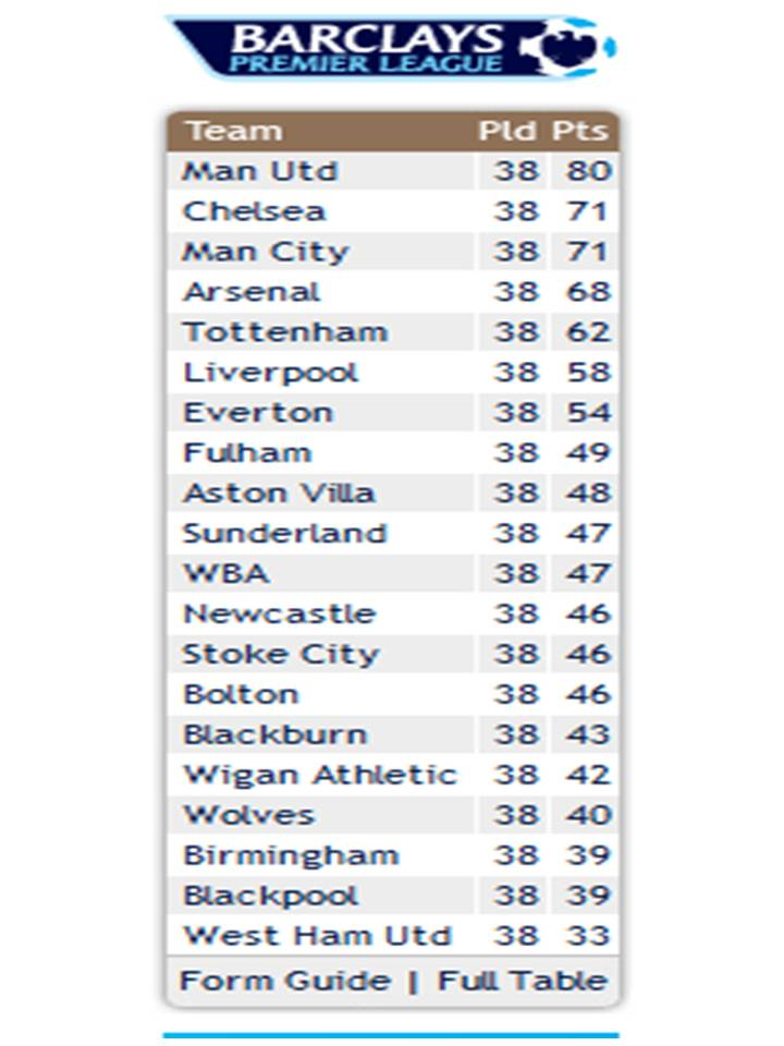 Top  be interested here is the league table from the premier league website 720 x 960 · 63 kB · jpeg