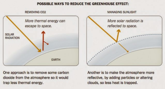 Possible Ways to Reduce the Greenhouse Effect (Credit: NY Times) Click to Enlarge.