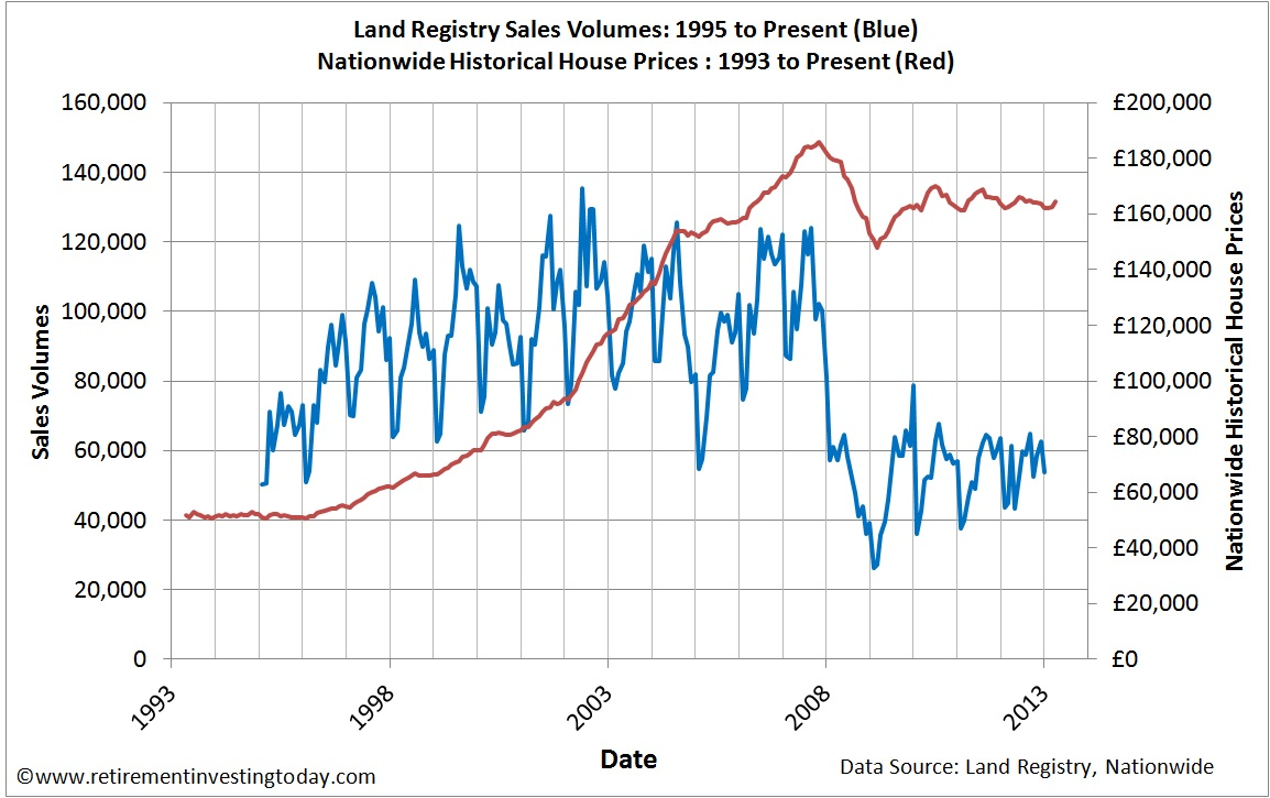 Land Registry Sales Volumes