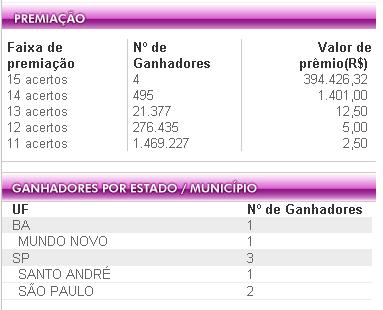 4 apostas acertaram as 15 dezenas e cada uma leva R$ 394.426,32 mil