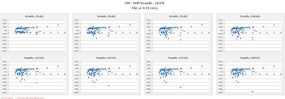 SPX Short Options Straddle Scatter Plot IV versus P&L - 52 DTE - Risk:Reward 45% Exits