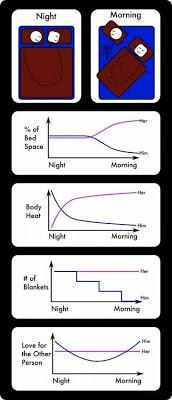 Noite e dia de um casal dormindo
