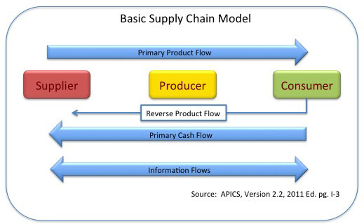 basic differences between responsive and efficient supply chains The basic reverse supply chain logistics model operates independently of the forward supply chain that delivered the original product responsive vs efficient.