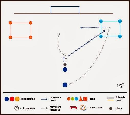 Exercici de futbol: tècnica i tàctica - Desmarcatge en colors