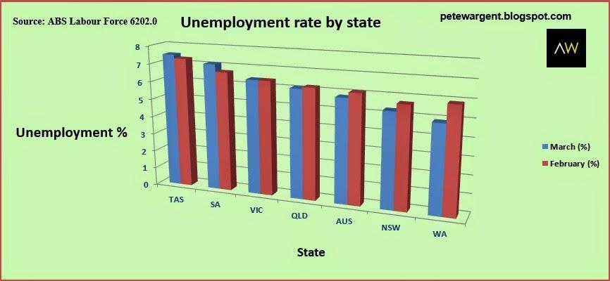 Very high unemployment