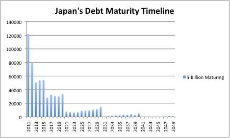 Japan-Debt-Maturity-Timeline-2011.jpg