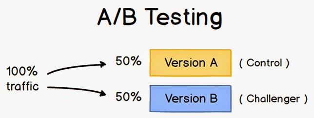 A/B Split Test like a Pro with these 5 Steps from Campaigner