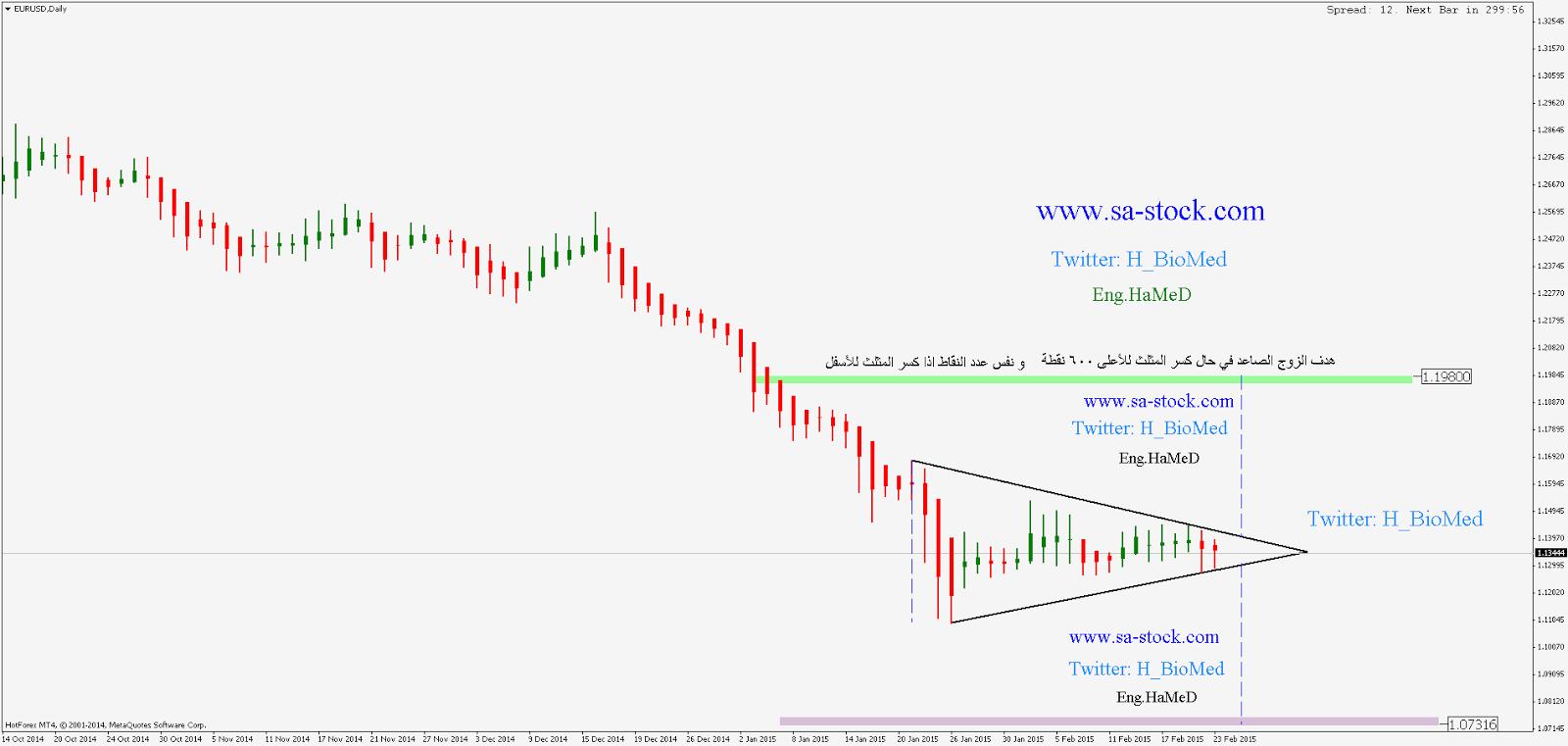 نموذج مثلث تماثلي لتحديد الصفقة على اليورو دولار