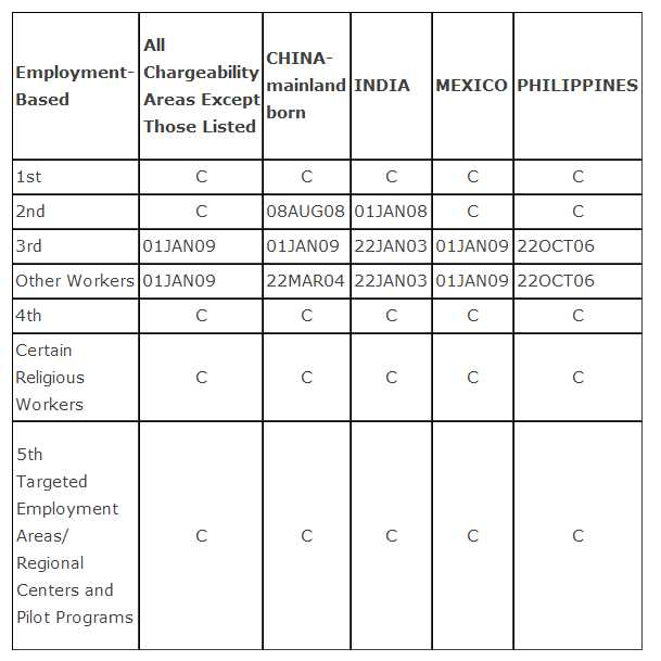 August 2013 Visa Bulletin, Employment Based Categories
