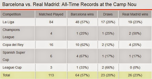 Barcelona vs. Real Madrid Head to Head at Camp Nou