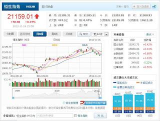中国株コバンザメ投資 香港ハンセン指数1116