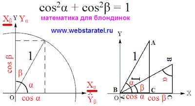 Преобразование тригонометрических функций. Основное тригонометрическое тождество для косинуса. Математика для блондинок.