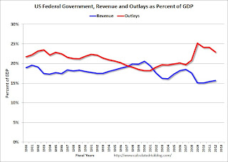 US Federal Government Revenue Outlays