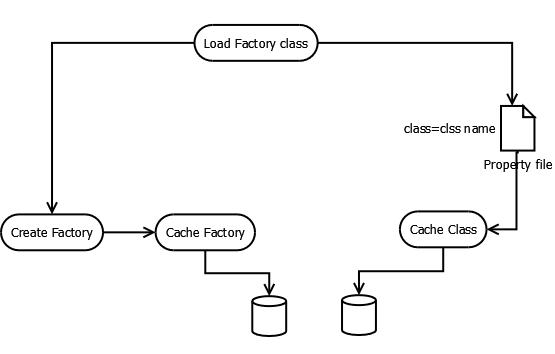 FactoryFinder