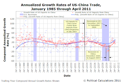 Annualized Growth Rates of US-China Trade, January 1985 through April 2011