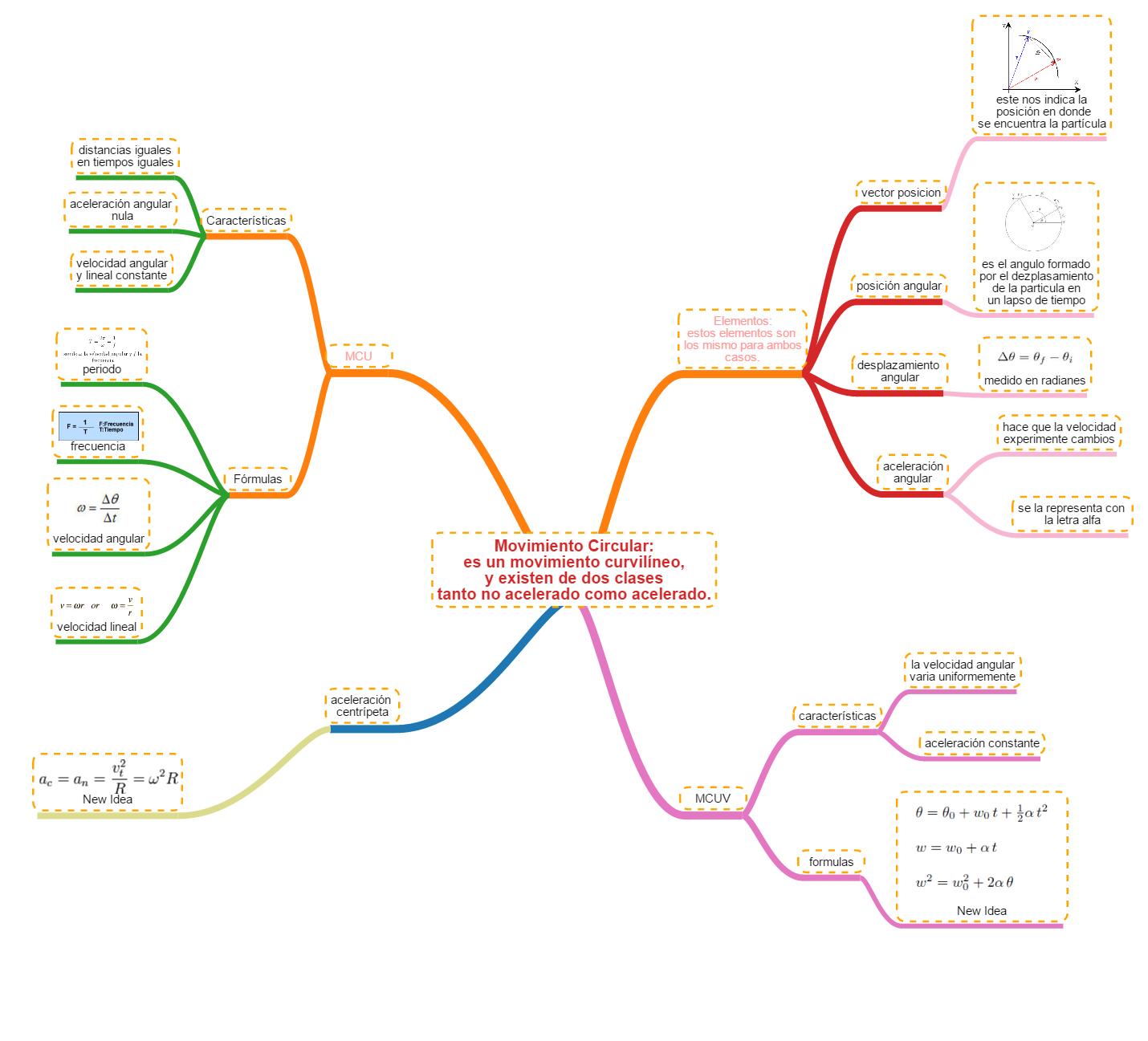 Elementos del mapa conceptual yahoo dating 4