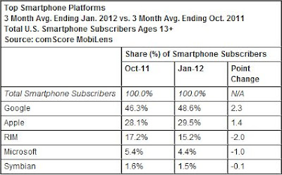 ComScore Android has nearly 50 percent of US market iOS grows too