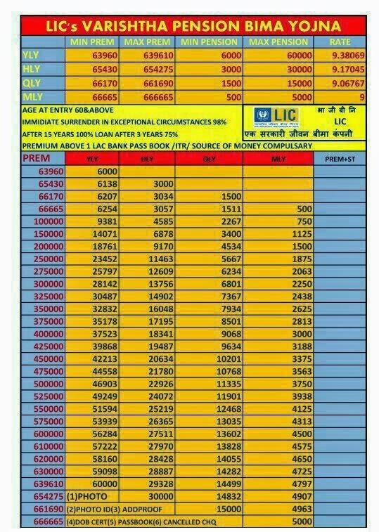 pension yojana chart