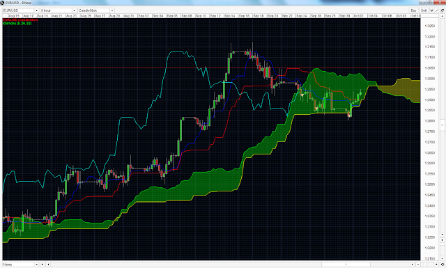 EURUSD Ichimoku Strategy (Short) new
