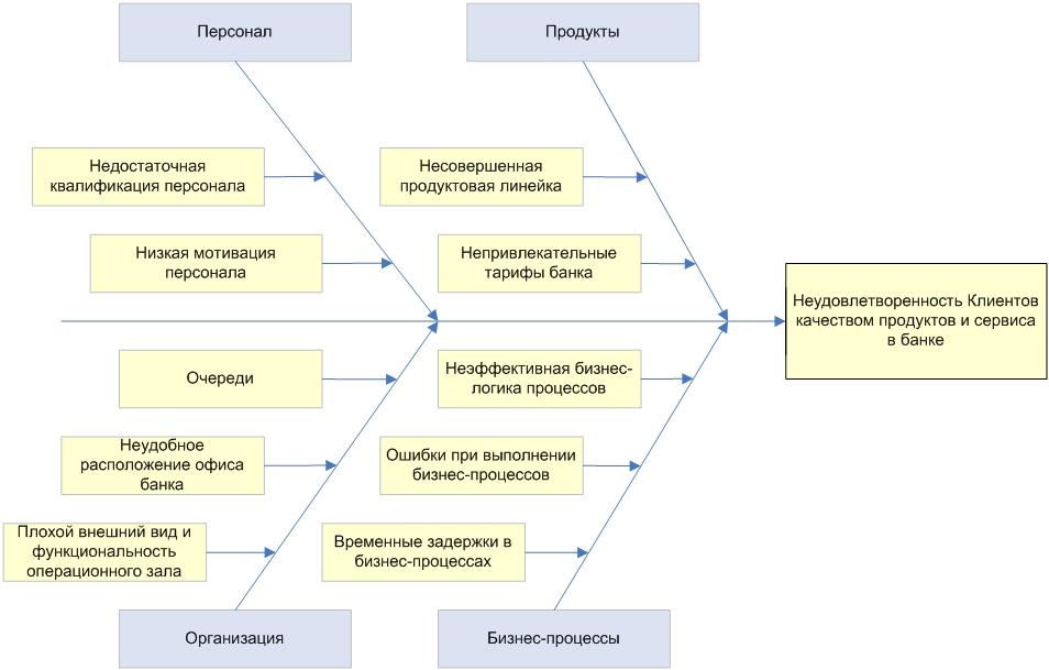 анализ продажи продукции курсовая работа