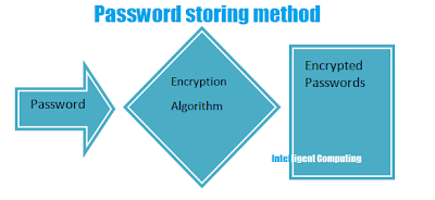 password stores after encryption: Intelligent computing