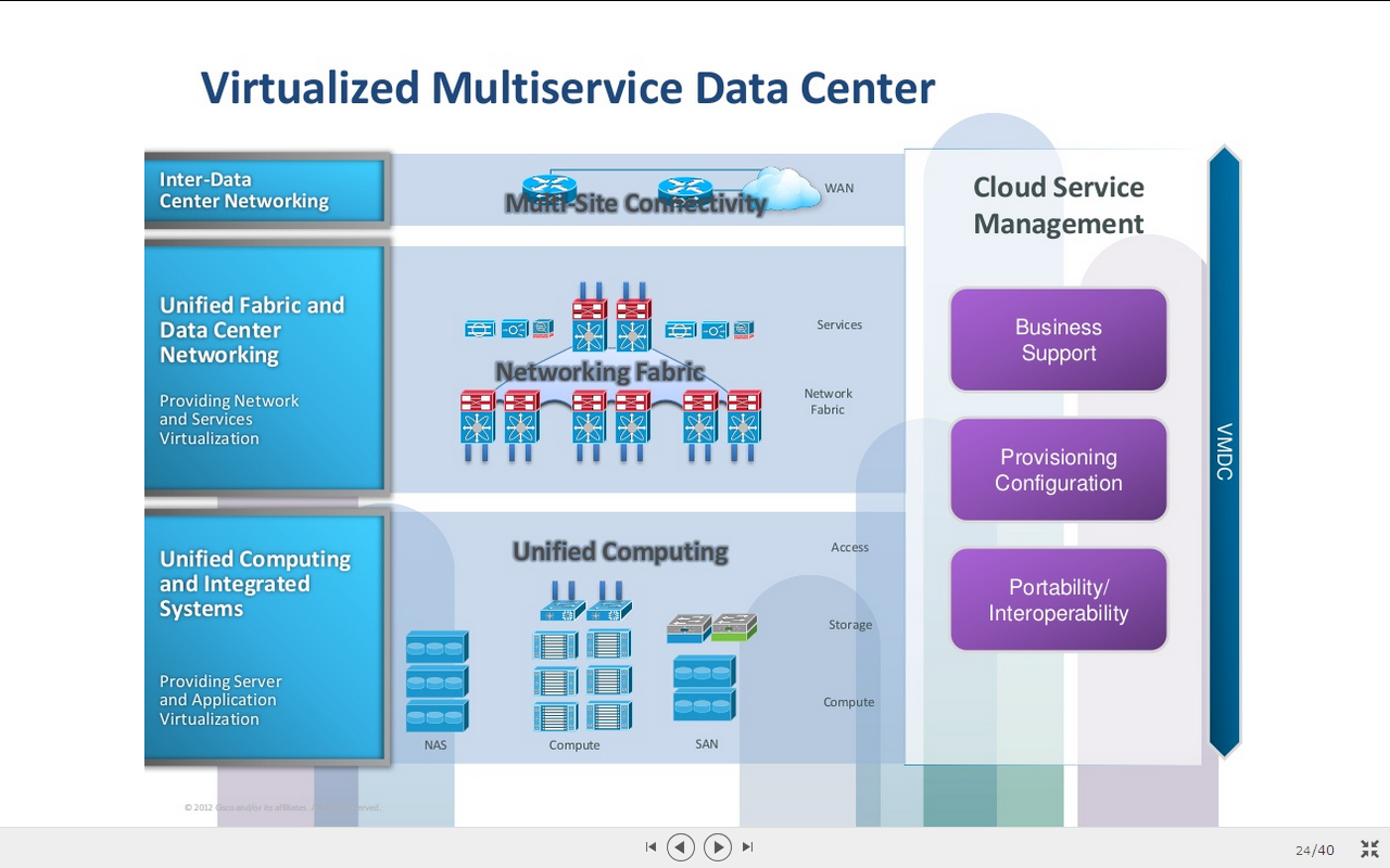Multi service data center by cisco slideshare note banana i came across this two slides about multi service data center by cisco good to have as short note on my blog xflitez Gallery