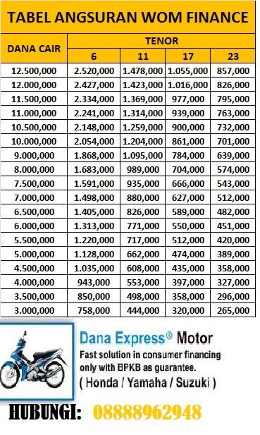 TERIMA GADAI BPKB MOTOR/MOBIL DAN JUAL MOTOR /MOBIL ALL ...