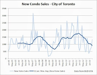 new condo sales toronto 2005 to 2013