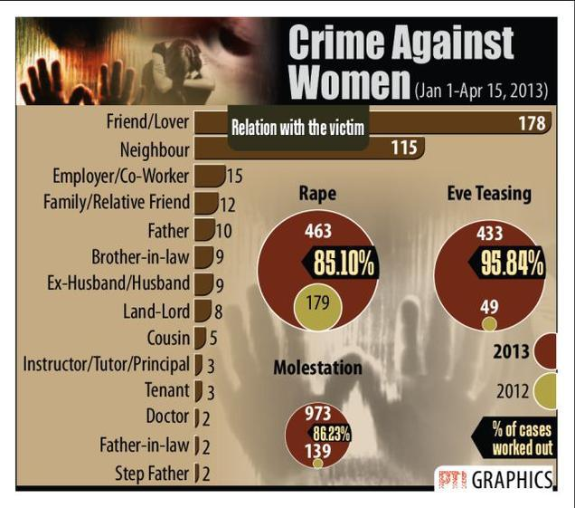 essay crime against women india Free sample essay on violence against women today violence against women in india has assumed an alarming essay on violence attitude against women in hindi.