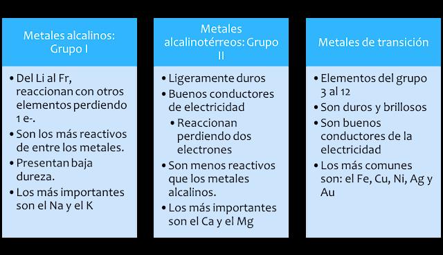 Aprendiendoquimican1n metales metales en la tabla peridica los metales en un grupo tienen propiedades similares la reactividad de los metales tiende a disminuir al movernos de urtaz Choice Image