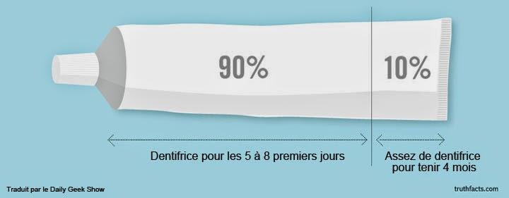 Infographies amusantes sur un tube de dentifrice
