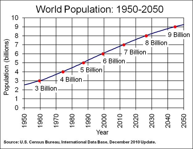 Image result for pertumbuhan penduduk dunia