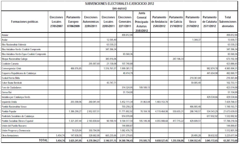 Subvenciones electorales