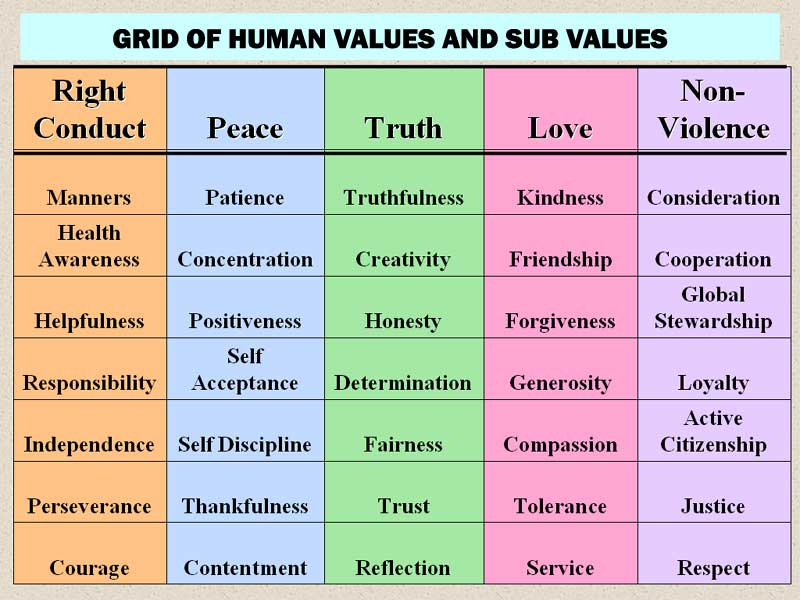 Human Values Definition