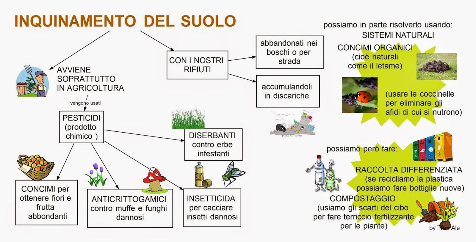 Inquinamento Del Suolo Immagini Inquinamento Del Suolo