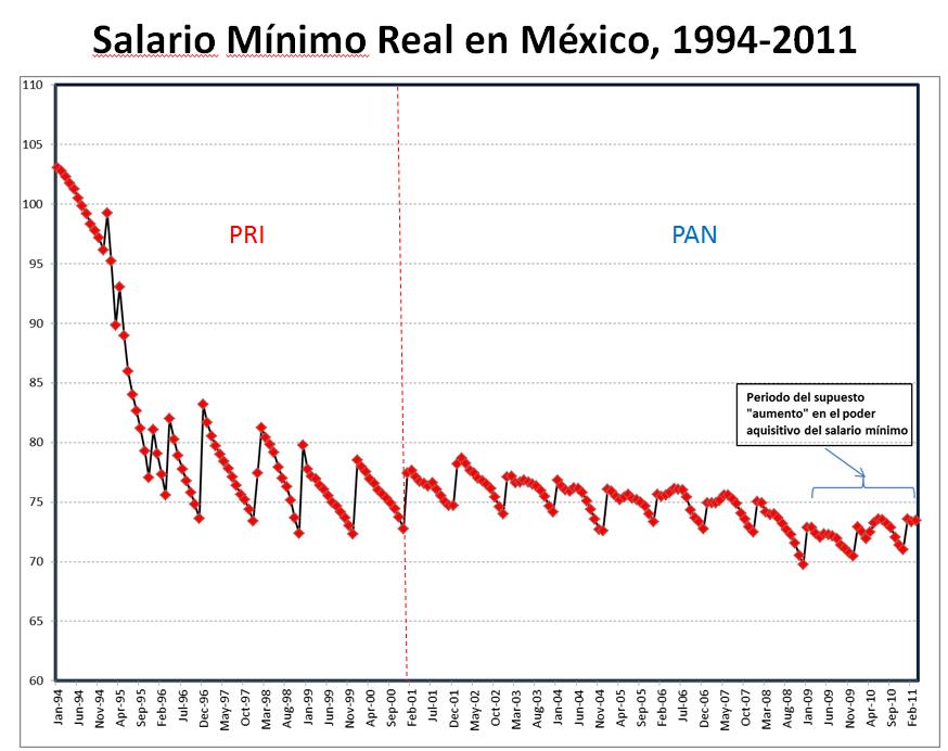 Salario Mnimo 2017 En Chile Salario Minimo 2017   Autos Post
