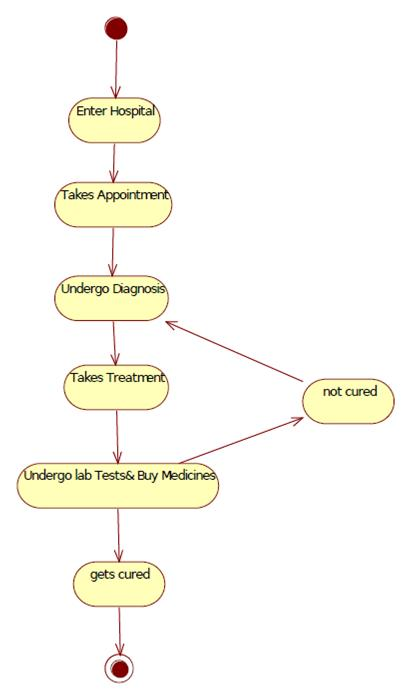 Uml Diagrams For Hospital Management It Kaka