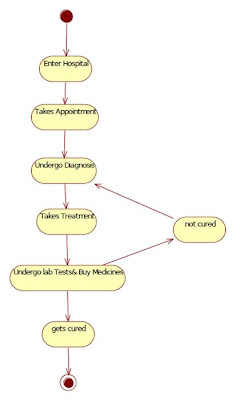 UML State Chart Diagram for Hospital Management Patient
