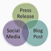 Article Blog Press Release Link Popularity and Branding