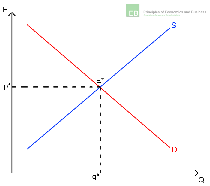 Illustration of supply and demand