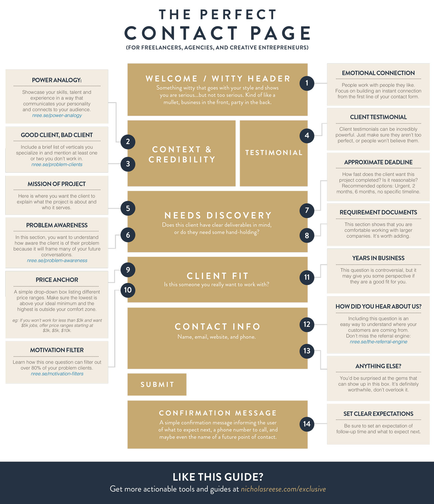 How to Create a Great Contact Page - #Infographic