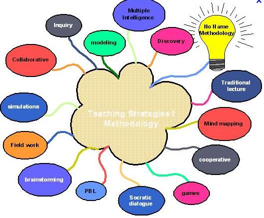 Teaching Strategies K 8 Science Methods Portfolio