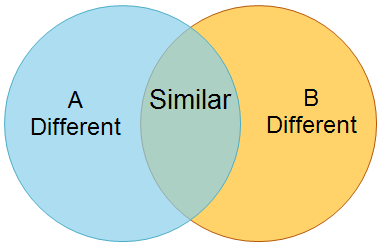 my math blog  sets using the venn diagramssets using the venn diagrams
