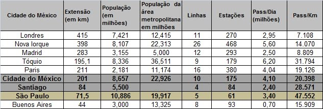 Comparativo de metrôs do mundo